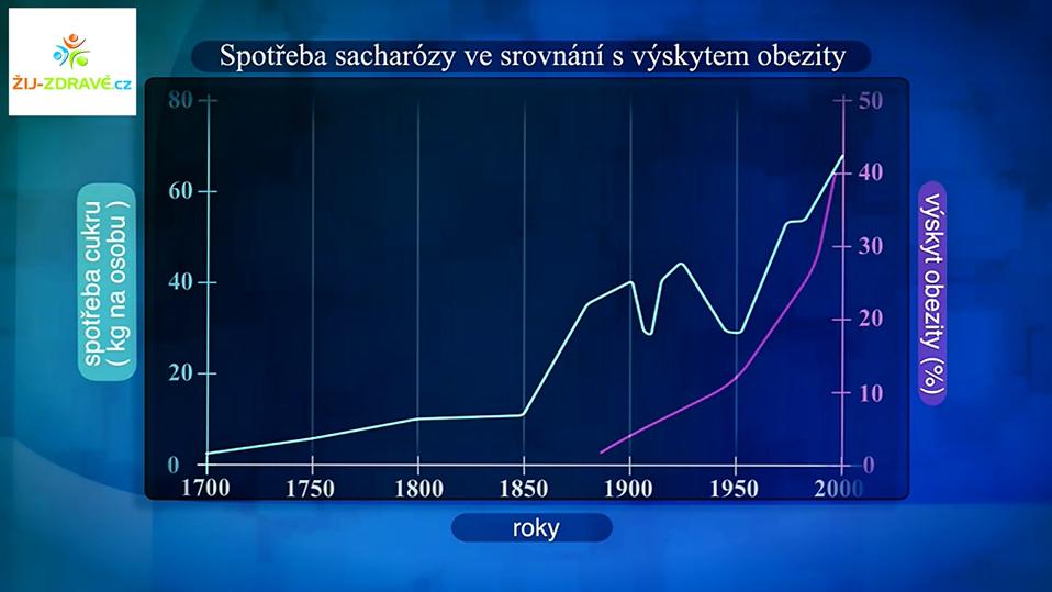 Spotřeba sacharózy ve srovnání s výskytem obezity